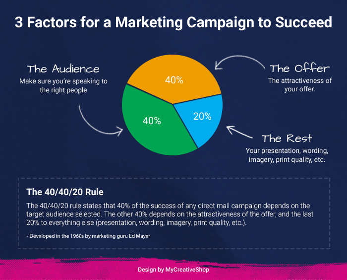 3 Factors for a marketing campaign to succeed