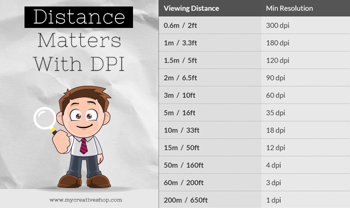 DPI & Viewing Distance