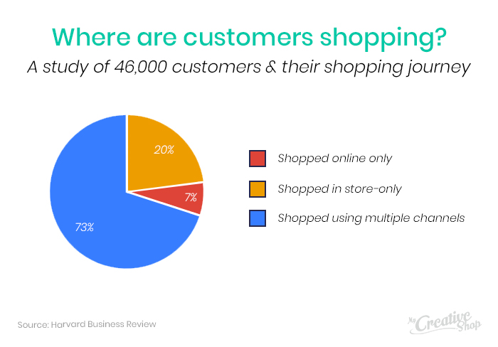 Omnichannel Marketing - Where are they shopping