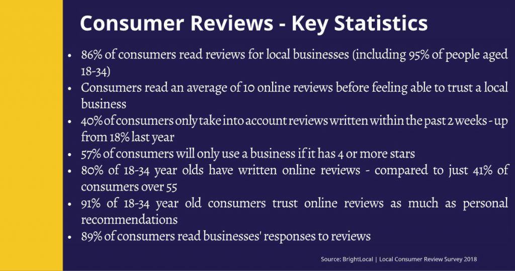 Local Consumer Review Survey 2018 - BrightLocal