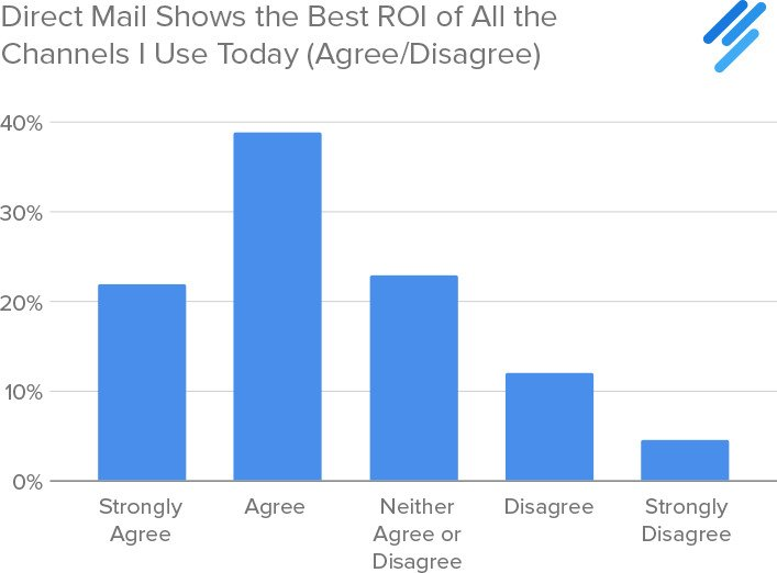 Direct Mail ROI is tops