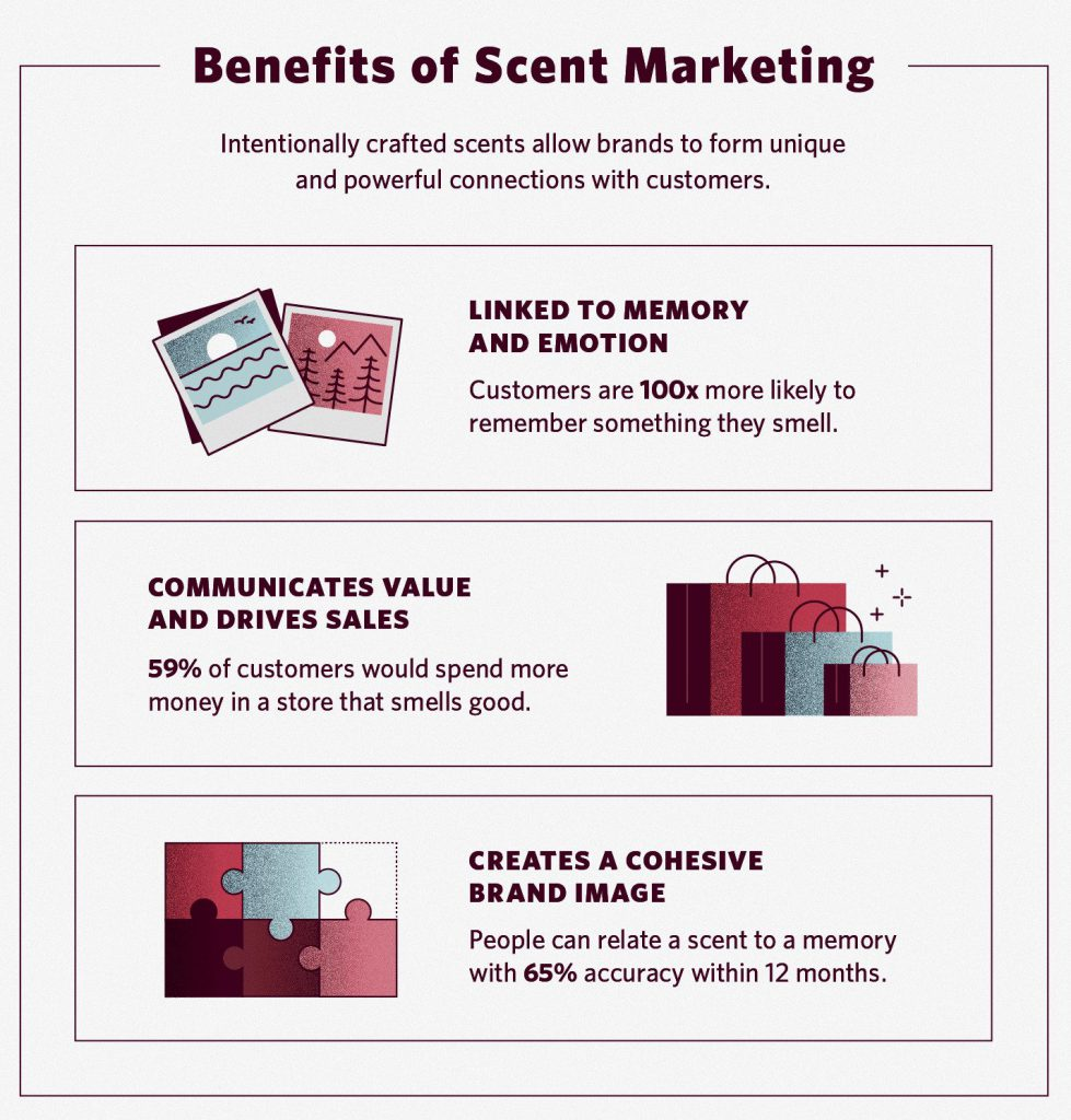 Benefits of Scent Marketing Infographic - source: Fragrancex