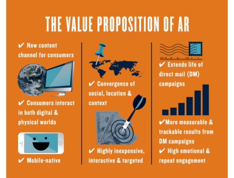 The Value Proposition of AR Infographic