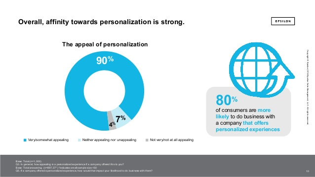 The Power of Me - The impact of personalization on marketing performance - Epsilon Marketing