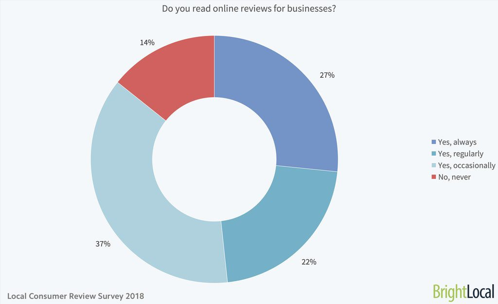 BrightLocal Local Consumer Review Survey 2018